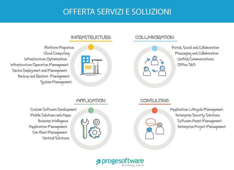 aree-soluzioni_progesoftware